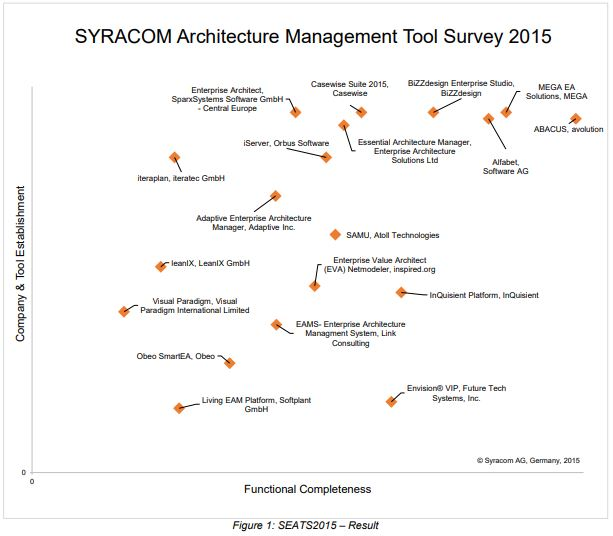Syracom Architecture Management Tool Survey 2015