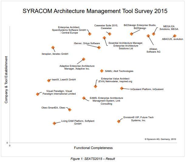 Syracom Architecture Management Tool Survey 2015