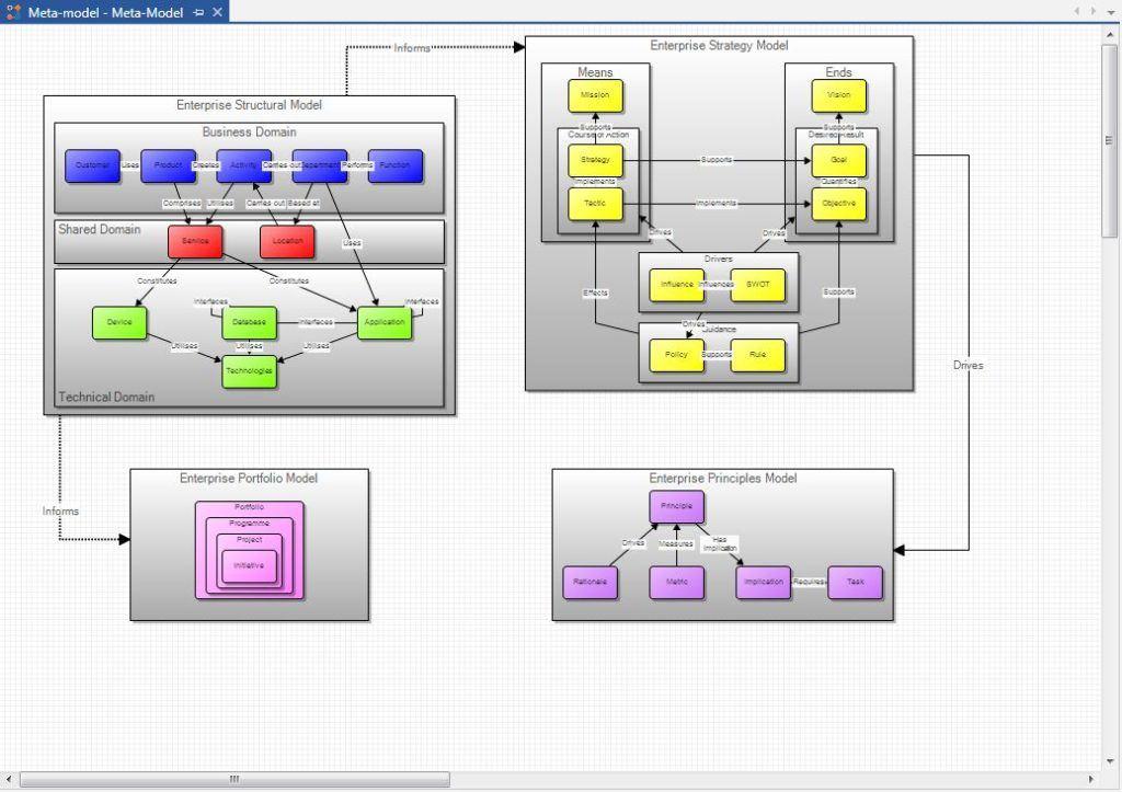PEAF Framework