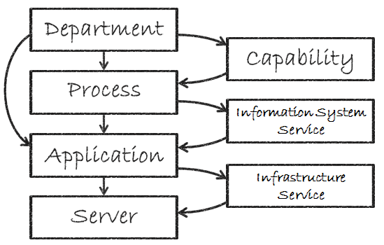 Capability,Information System ServiceandInfrastructure Service diagram