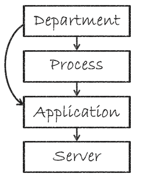 People, Process and Technology diagram