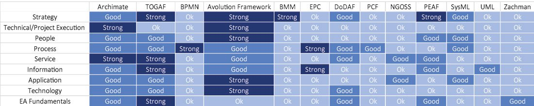 Comparison of Top Enterprise Architecture Frameworks