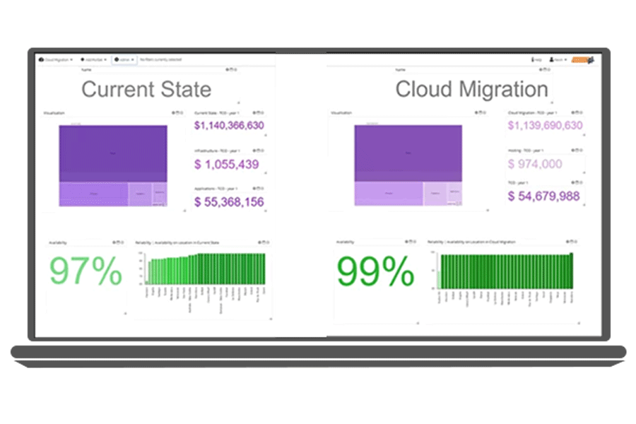 Cloud Migration Report Visualizations
