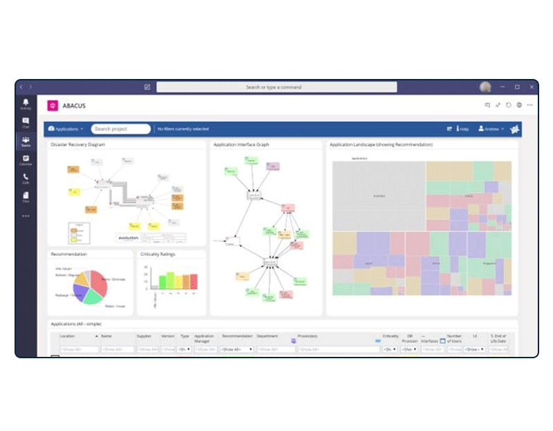Disaster Recovery view in Microsoft Teams