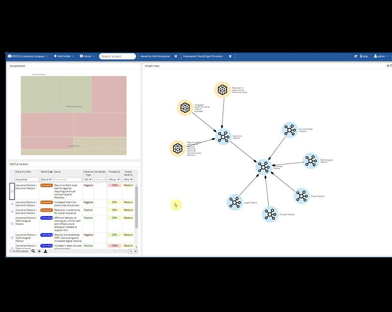 Scenario-Analysis-with-Graph-Viewer-PESTLE