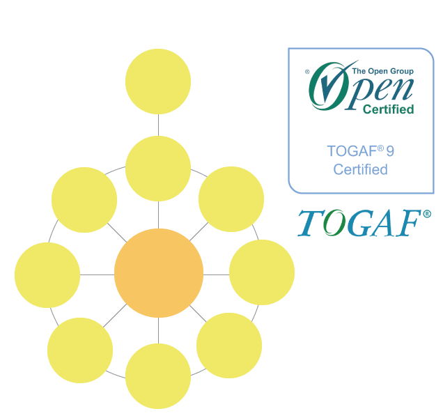 TOGAF Tool Certified.