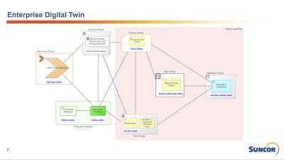 Enterprise Digital Twin